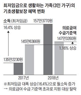 최저임금으로 생활하는 가족의 기초생활보장 혜택 변화 그래프