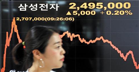 삼성전자가 주식을 50대 1로 액면분할하기로 결정한 31일, 서울 종로의 한 시세 전광판에 삼성전자 주가가 표시돼있다. 삼성전자 주가는 이날 액면분할 소식이 전해지면서 장중 한때 8.7% 오른 270만7000원까지 갔다가 249만5000원(+0.2%)에 마감했다.