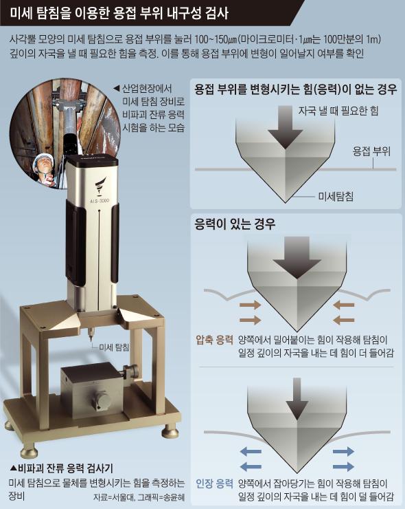 미세 탐침을 이용한 용접 부위 내구성 검사 그래픽