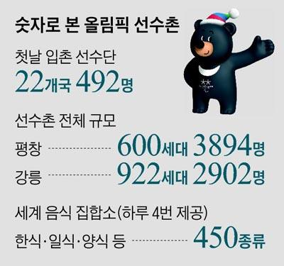 숫자로 본 올림픽 선수촌