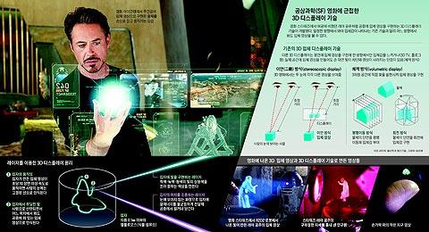 레이저를 이용한 3D 디스플레이 원리