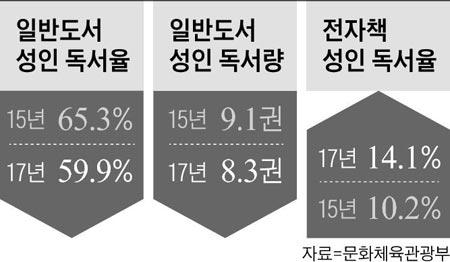 일반도서 성인 독서율 외