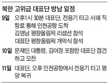북한 고위급 대표단 방남 일정