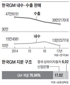 한국GM 내수·수출 판매