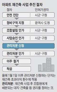 아파트 재건축 사업 추진 절차