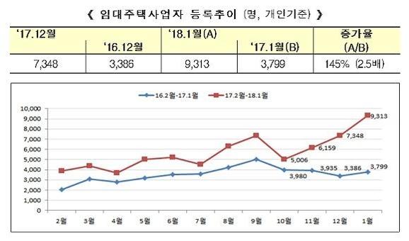 1월 임대주택사업자 등록 전년비 2.5배…서울·경기가 69.5%