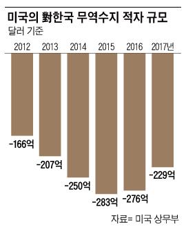 작년 對美 무역흑자 17% 감소...통상 당국이 웃는 이유는