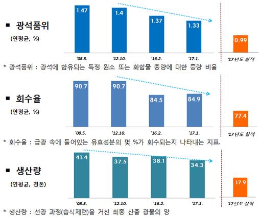한국광물자원공사의 자원 생산량 및 광석품위·회수율 추이. TF는 광물자원공사의 계획에 실적이 크게 못미쳐 구조조정이 필요하다는 입장이다. /해외자원개발 혁신 태스크포스(TF) 제공