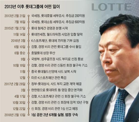 [신동빈 구속] 50년만에 총수 부재 사태 맞은 롯데그룹, 미래사업 '올스톱'