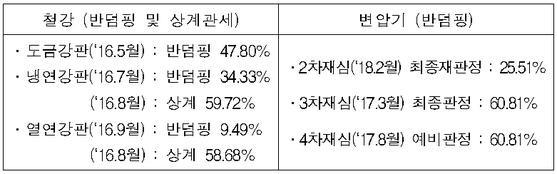 미국은2015년 8월 관세법 개정 이후 AFA를 적용해 한국산 철강 및 변압기에 총 8건에 걸쳐 9.49~60.81%의 반덤핑·상계관세를 부과했다. /산업통상자원부 제공