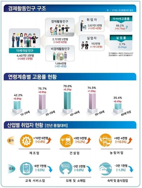 """1월 취업자 증가수 33.4만명...넉달만에 30만명대 회복 """"기저효과 상당부분 반영""""(종합)"""
