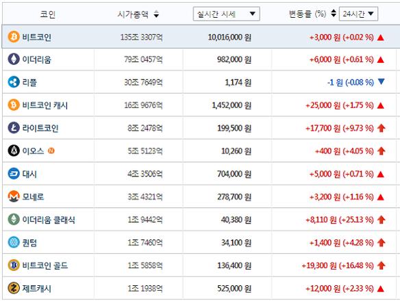 주요 가상화폐 시세(2월 14일 오전 11시 16분 기준) / 빗썸 제공