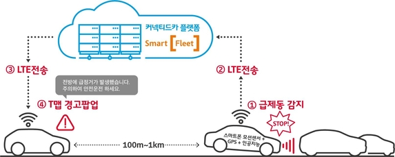 'T맵 V2X' 개념 설명도. / SK텔레콤 제공
