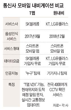 """""""설연휴 T맵이냐, 원내비냐""""...불붙은 통신사 모바일 내비 경쟁"""