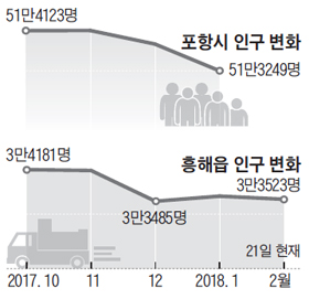 포항시 인구 변화 그래프