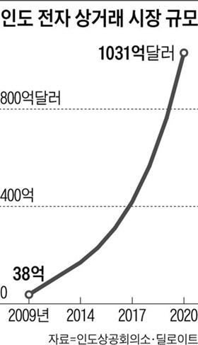 인도 전자 상거래 시장 규모
