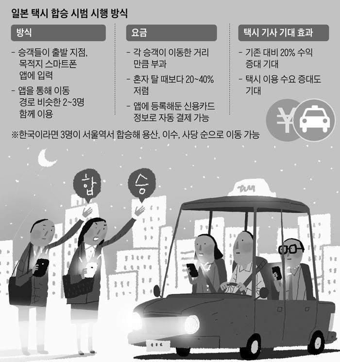 일본 택시 합승 시범 시행 방식