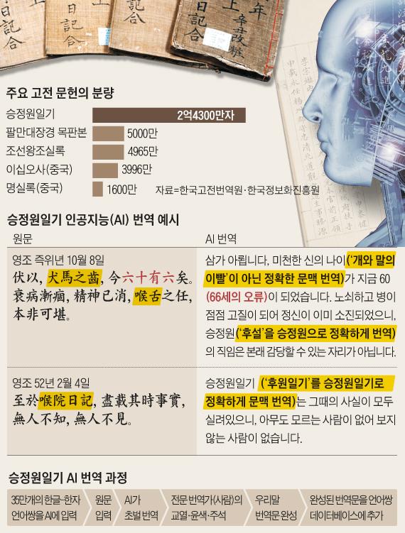 승정원일기 인공지능 번역 예시 그래픽