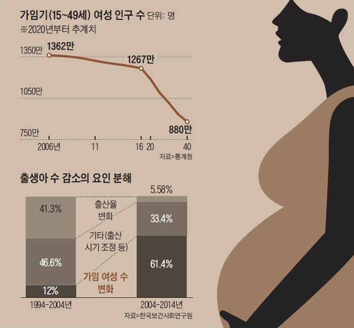 가임기 여성 인구 수 그래프