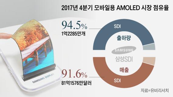 """삼성디스플레이, 모바일 OLED 시장 점유율 92%…""""독주체제 지속"""""""