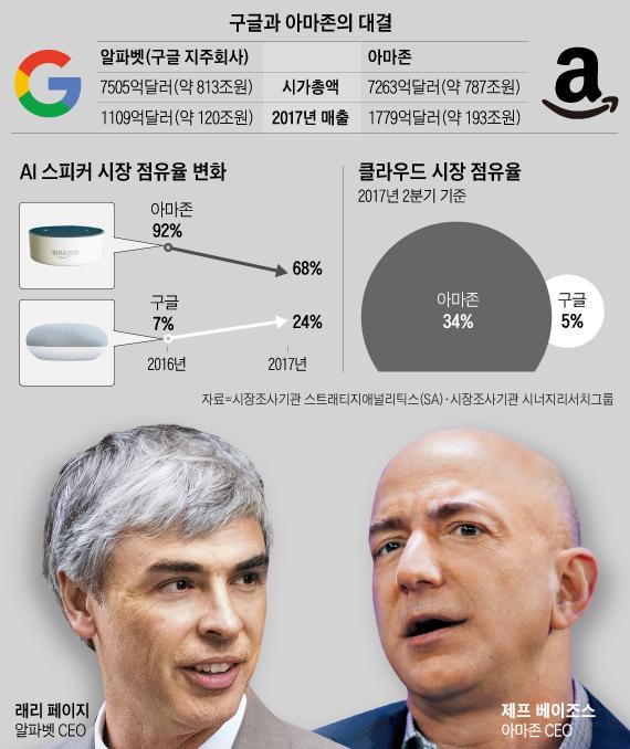 구글과 아마존의 대결