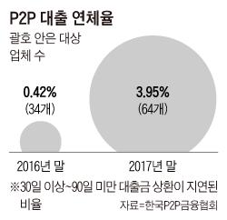 P2P 대출 연체율