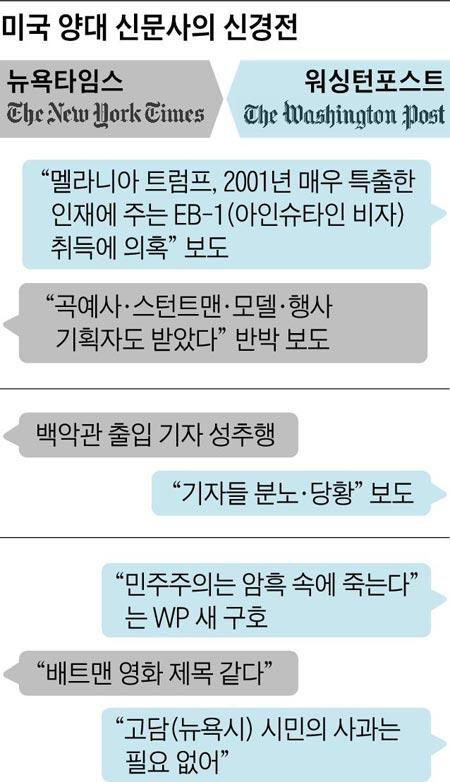 멜라니아 비자·영화 '더 포스트'… NYT·WP 신경전