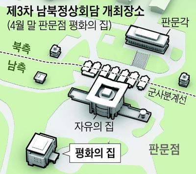 제3차 남북정상회담 개최장소