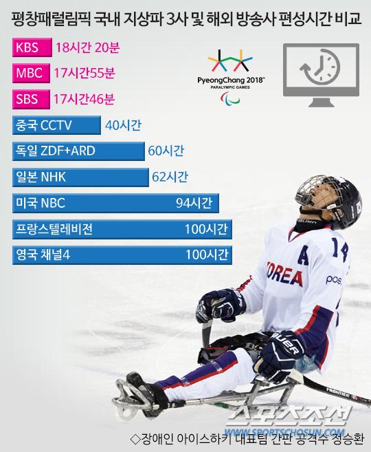 「한국 패럴림픽 중계」の画像検索結果