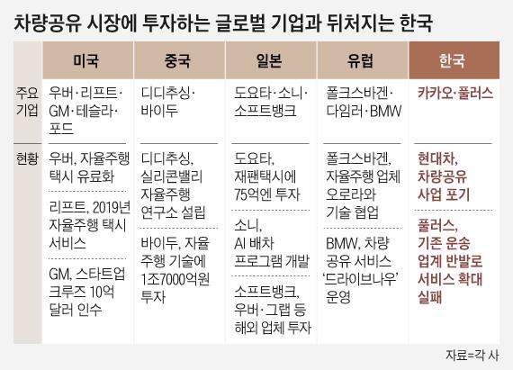 동남아도 질주하는 차량공유… 한국에선 안되는 까닭은?