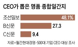 CEO들이 뽑은 최고의 신문, 14년째 조선일보