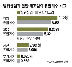 조선·철강의 빈자리… 방위산업이 책임진다