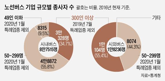 """근로시간 단축 시행되면 """"버스기사 2만4000명 부족""""…내년 버스 대란 우려"""