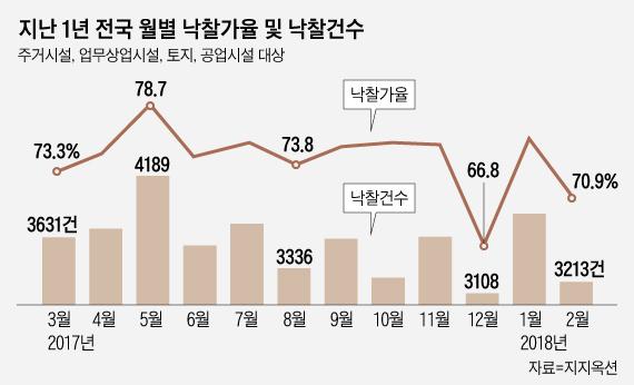 2월 경매 '매물가뭄'…2001년 이후 역대 최저