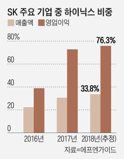 더 커진 '하이닉스 쏠림' 현상…SK 영업익 80% 육박