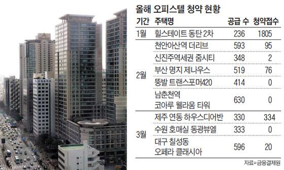 오피스텔이 모여 있는 서울 마포구 일대의 모습.