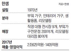 """가구회사 한샘의 파격… """"집 리모델링도 할부 됩니다"""""""