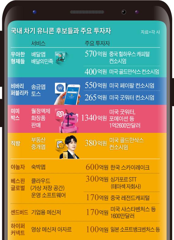 국내 차기 유니콘 후보들과 주요 투자자 그래픽