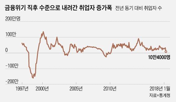 '고용쇼크' 2월 취업자 증가폭 8년 최저…최저임금 인상 여파(종합)