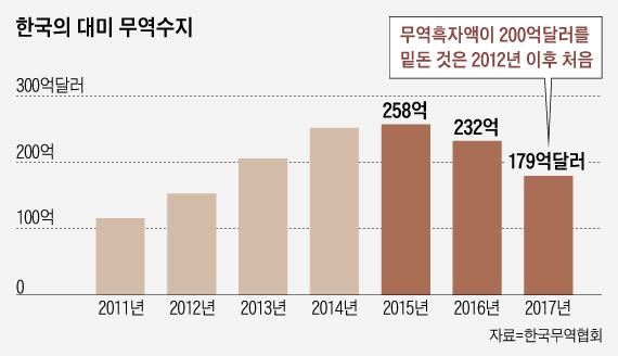 한국, 對미국 무역흑자 2년간 큰 폭 감소