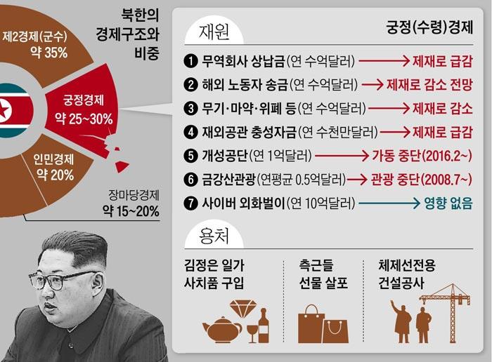 북한의 경제구조와 비중