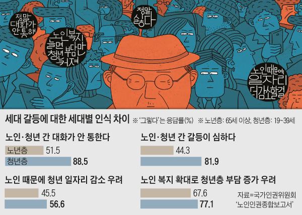 세대 갈등에 대한 세대별 인식 차이 그래프