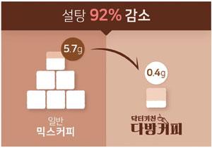 한국소비자원, 믹스커피 품질시험 결과보고서 (2014.7)