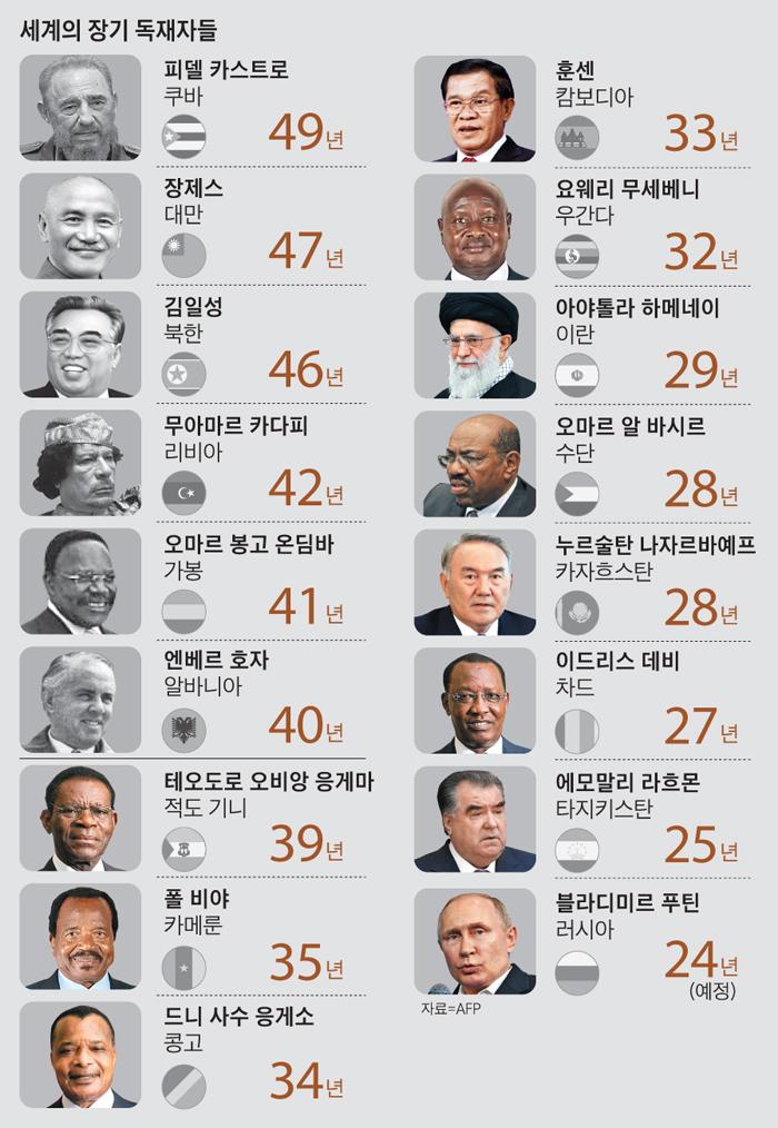 카스트로 49년, 장제스 47년… 푸틴 24년