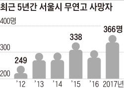 최근 5년간 서울시 무연고 사망자