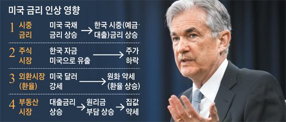제롬 파월 미국 연방준비제도(Fed·연준) 의장. 이날 미 연준은 금리를 0.25%포인트 인상했다.