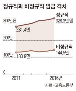 정규직과 비정규직 임금 격차 그래프