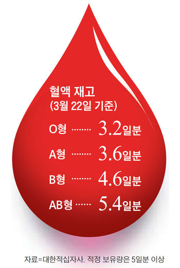 혈액 재고 그래픽