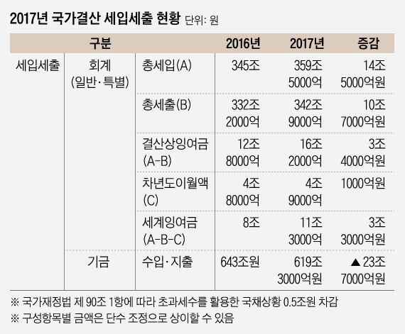 공무원 군인연금 충당부채 2년 연속 100조원 급증…국민 1인당 1600만원 부담(종합)