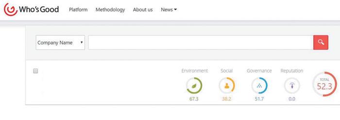 지속가능발전소의 후즈굿 플랫폼 화면, 기업 이름을 검색하면 해당 기업의 ESG(환경·사회·지배구조) 점수와 평판 점수를 확인할 수 있다. 단, 평판 점수는 유료회원에 한해 공개된다.